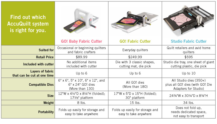 Fabric Cutter Comparison   Quilting Fabric Cutters : fabric cutting machines for quilting - Adamdwight.com